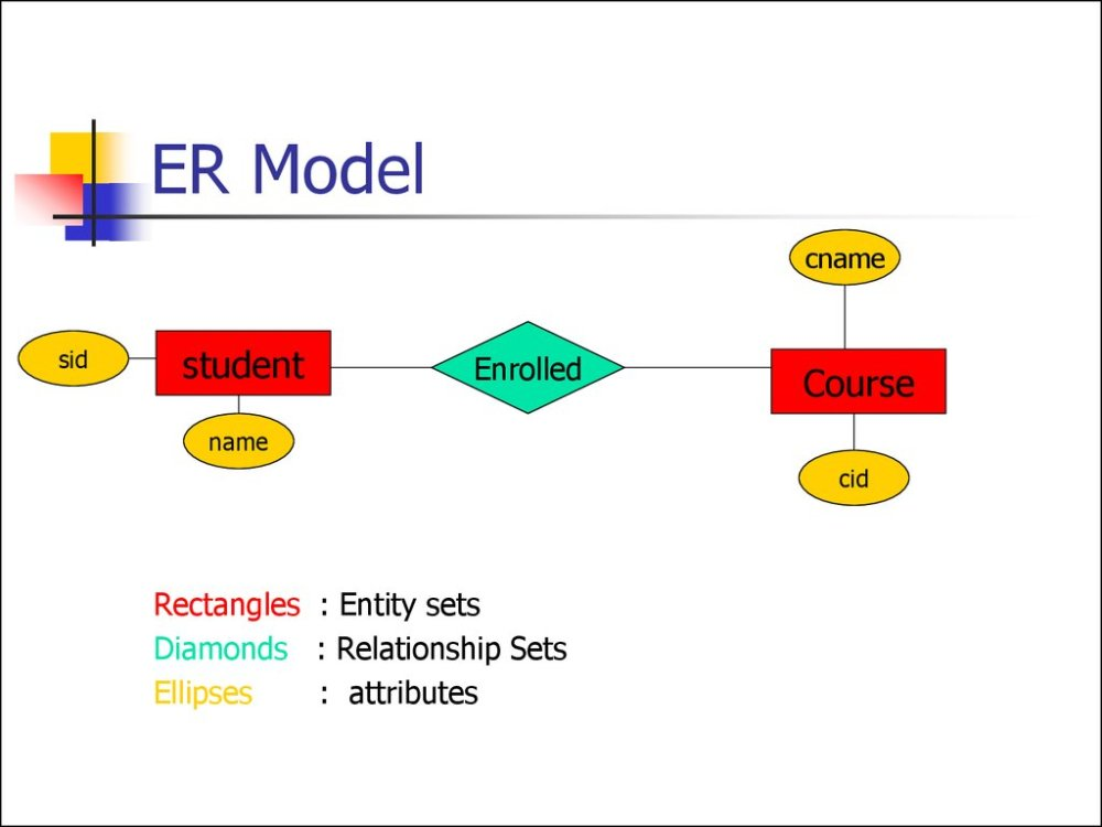 medium resolution of er model