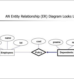 an entity relationship er diagram looks like this [ 1024 x 768 Pixel ]