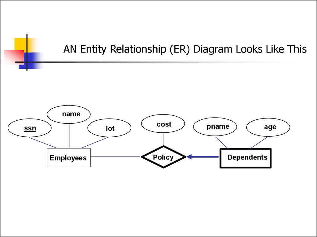 hight resolution of an entity relationship er diagram looks like this