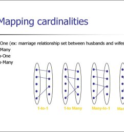 mapping cardinalities one to one ex marriage relationship set between husbands and wifes one to many many to one many to many 1 to 1 1 to many many to 1 [ 1024 x 768 Pixel ]