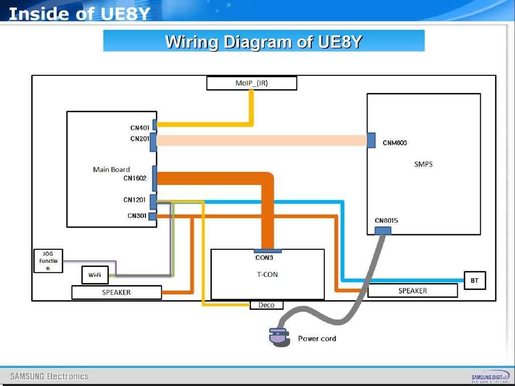 samsung home theatre wiring diagram energy level for carbon sm tv directv swim diagrams
