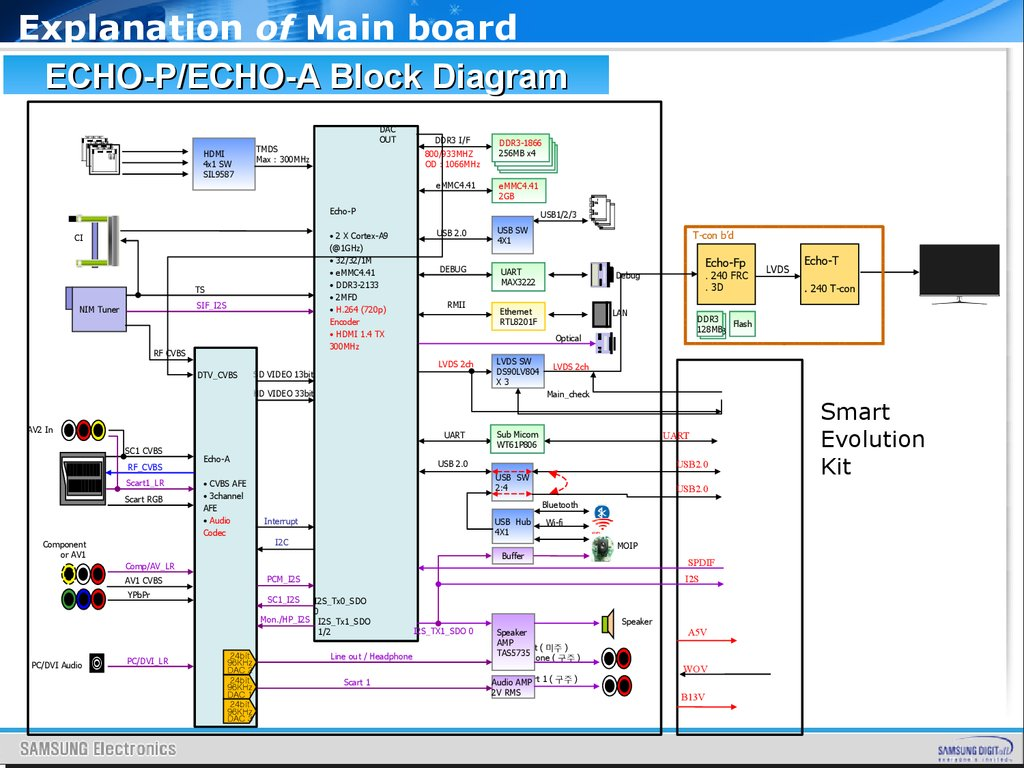 hight resolution of block diagram led tv wiring diagrams wni block diagram led tv wiring diagram data today functional