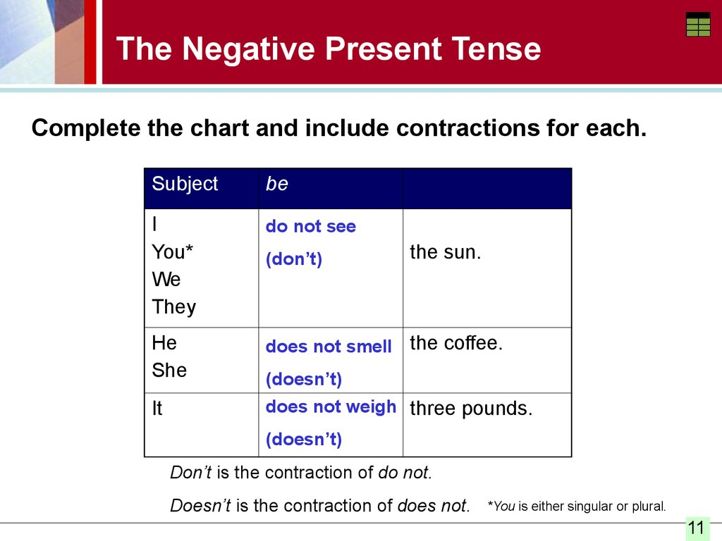 The Simple Present Tense Spelling And Pronouncing The