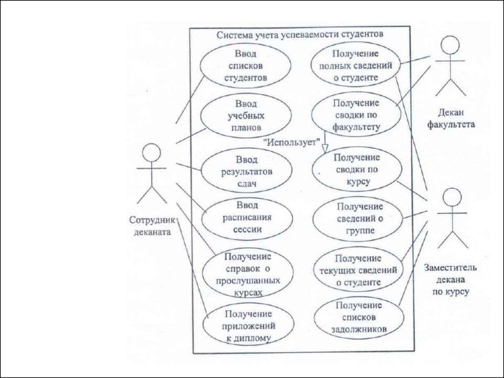 Определение спецификаций программного обеспечения при