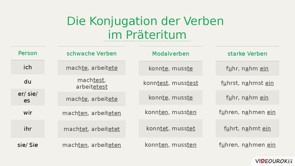Die Vergangenheitsformen  online presentation