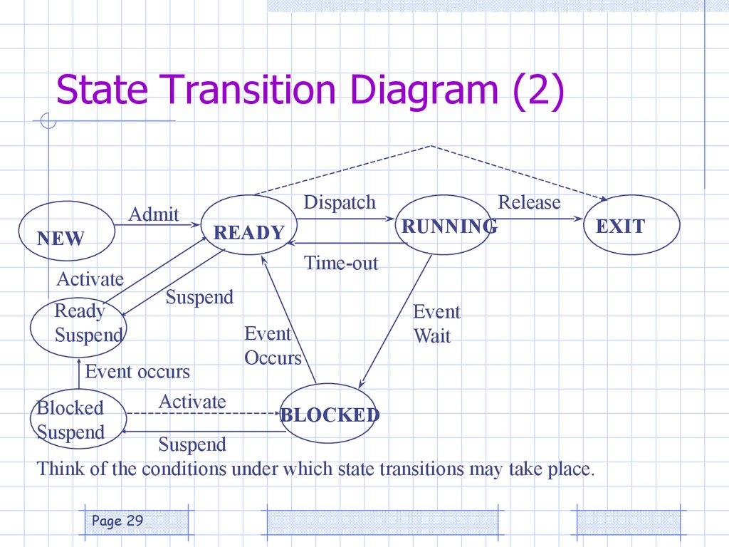 state transition testing example diagram lewis dot for ch3cl the process model презентация онлайн