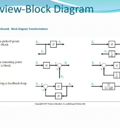 table 2 6 continued block diagram transformations  [ 1024 x 768 Pixel ]