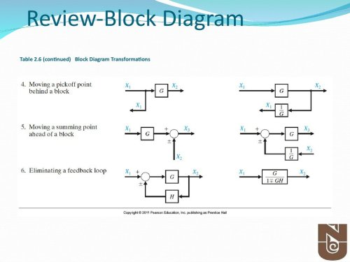 small resolution of table 2 6 continued block diagram transformations