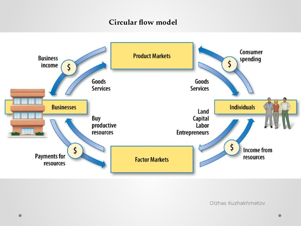 circular flow diagram with government sector spdt relay wiring introduction to economics  principles of