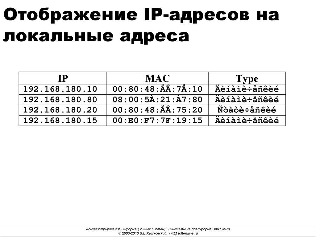 Адресация в IP-сетях. MAC-адреса, IP-адреса. (Лекция 4
