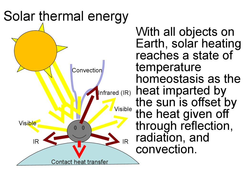 hight resolution of  solar thermal energy