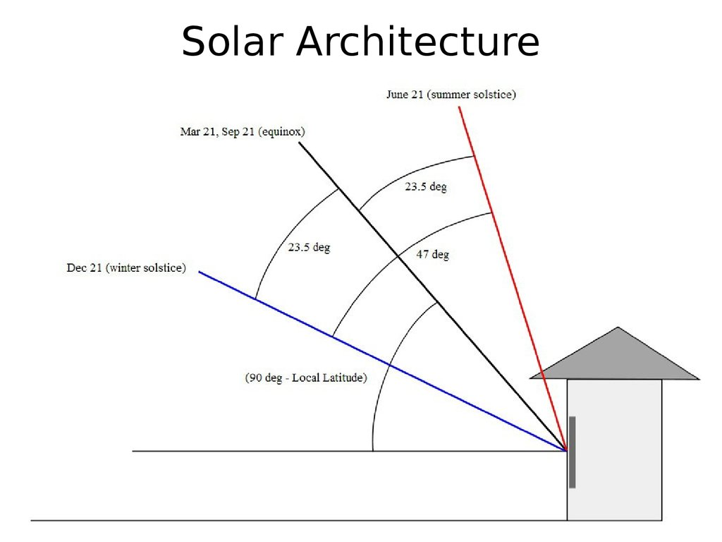 Lecture # 7 Solar Thermal Energy 1. Low Potential Heat