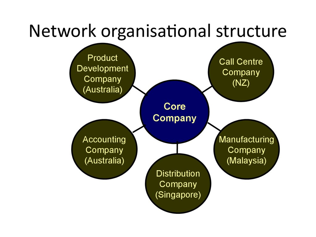 what is a network diagram and why it important 2007 ford f150 stereo wiring organizational structure design презентация онлайн