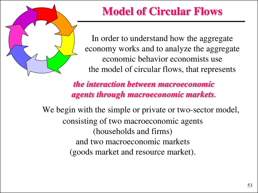 Circular Flow Model Explained Photos