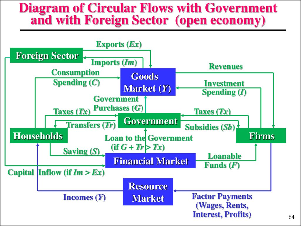 government circular flow diagram bmw e30 wiring introduction to macroeconomics lecture 1 презентация