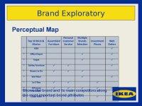 Ikea. Brand inventory - online presentation