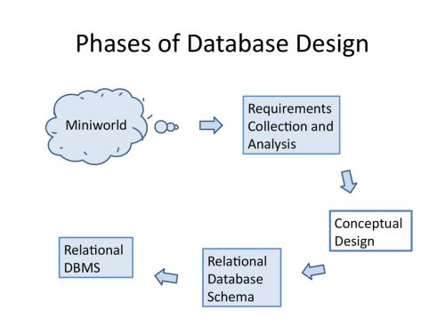 small resolution of 2 phases of database design miniworld relational dbms