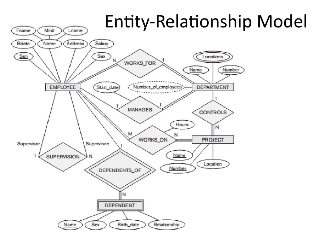entity relationship diagram software fender pickup wiring analysis and design of data systems