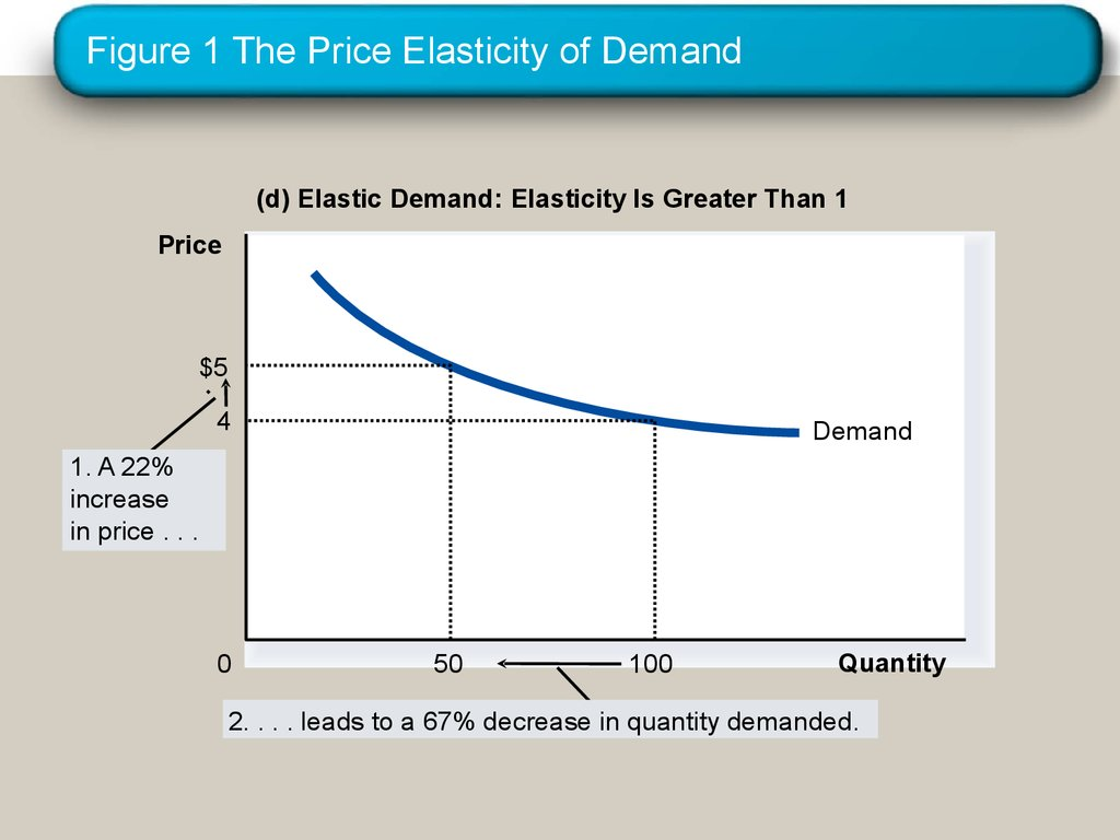 Elasticity And Its Applications The Elasticity Of Demand