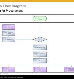 sap process flow diagrams wire management wiring diagram sap process flow diagram ppt [ 1024 x 768 Pixel ]