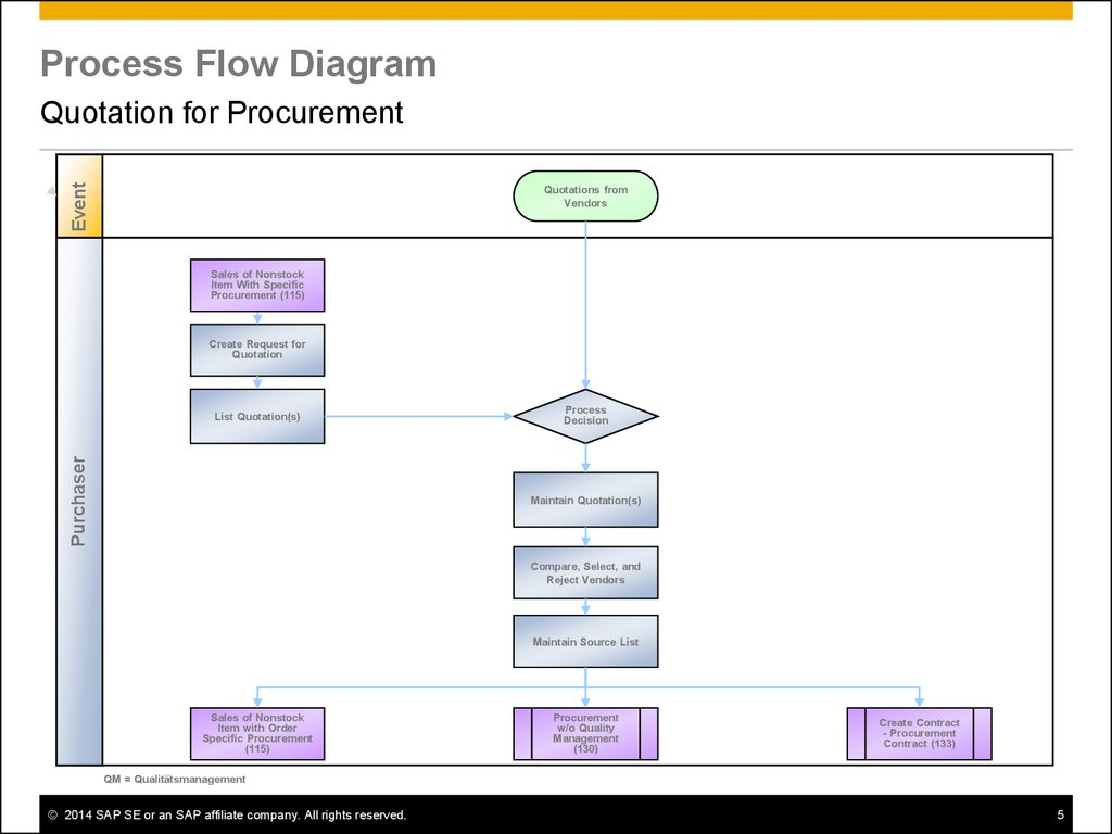 rfp process diagram 2002 chevy trailblazer factory stereo wiring quotation for procurement sap best practices