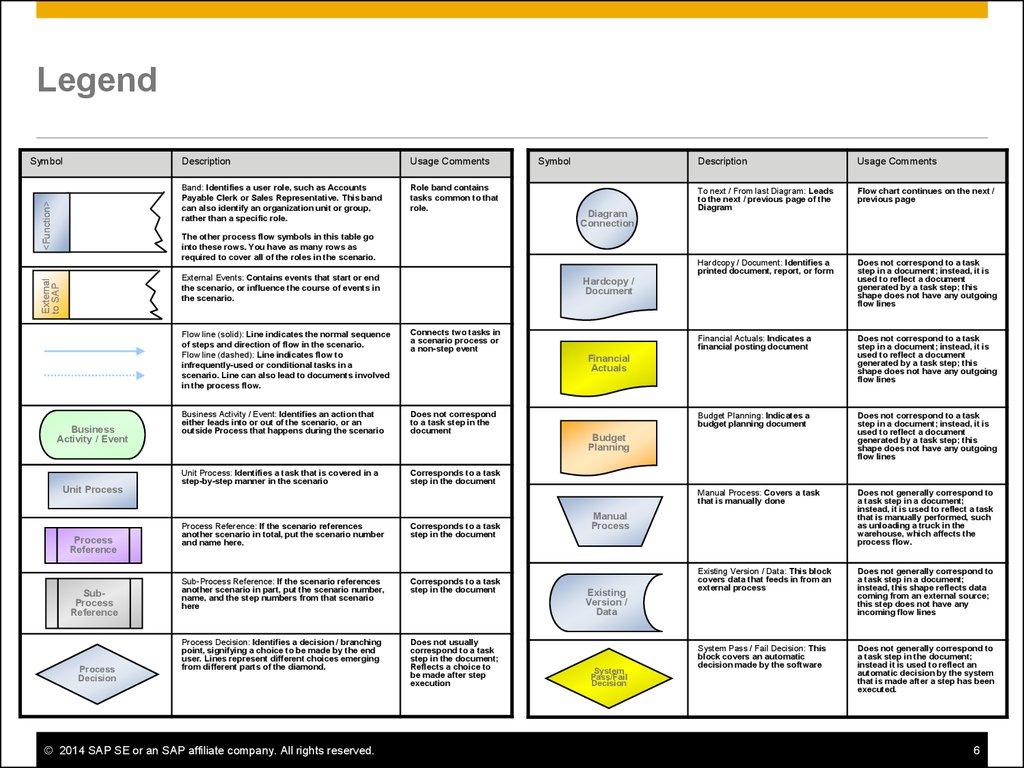 sap r 3 modules diagram 2001 ford taurus sel radio wiring quotation for procurement best practices