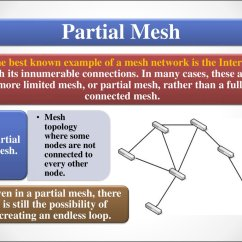 Partial Mesh Topology Diagram Level 1 Data Flow Business Designing And Deploying Network Solutions For Small