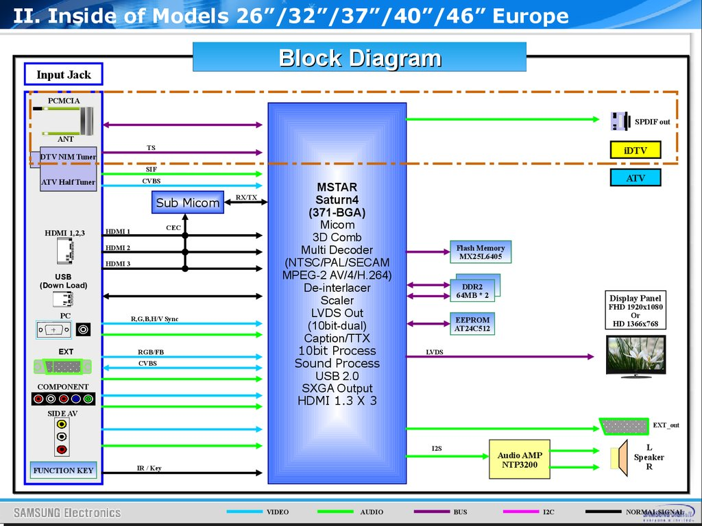 hight resolution of ii inside of models 26 32 37 40 46 europe block diagram input jack pcmcia spdif out