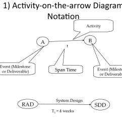 Activity On Arrow Diagram Example Boat Trailer Wiring Australia Scheduling Introduction презентация онлайн
