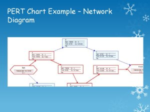 Project Management Tools  PERT and CPA  презентация онлайн