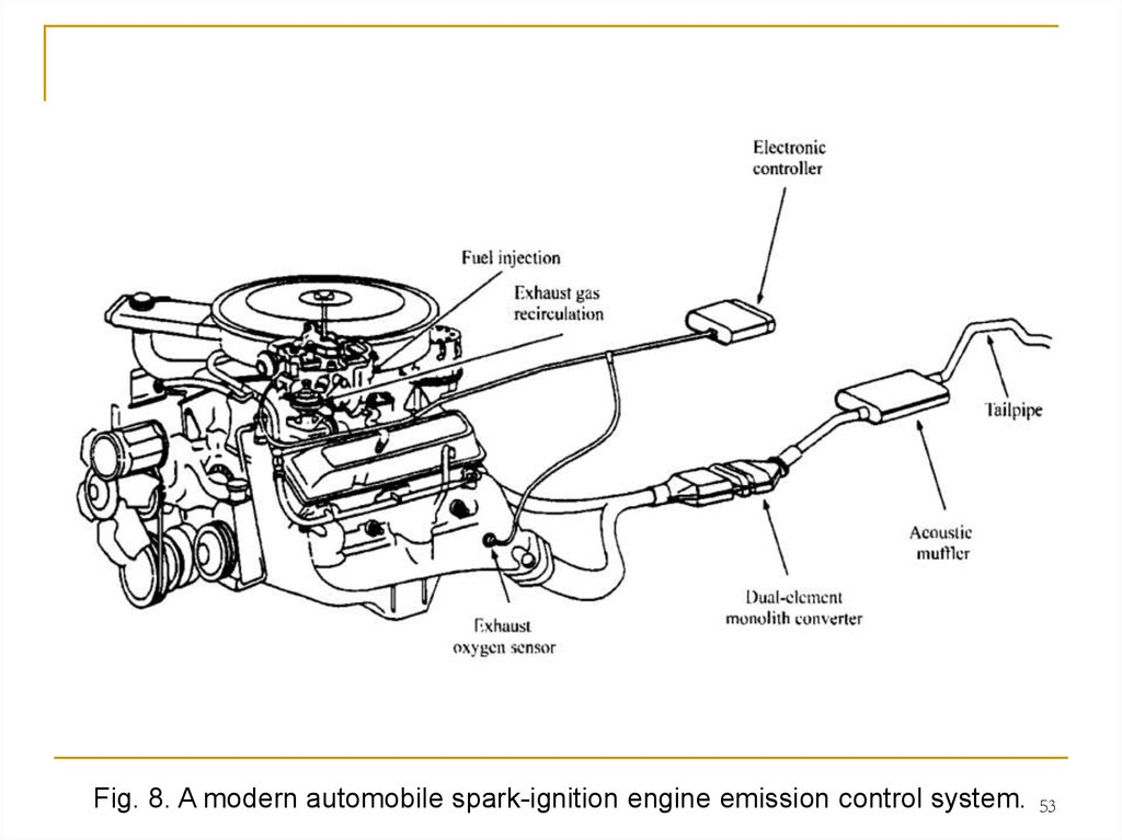 Internal сombustion engine. The fuels and emissions
