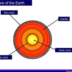 Structure Of The Earth Diagram Car Cigarette Lighter Socket Wiring Ks4 39s презентация онлайн