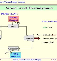 second law of thermodynamics steam power plant source furnace qin can qout be eliminated boiler ans no wout without a heat rejection [ 1024 x 768 Pixel ]