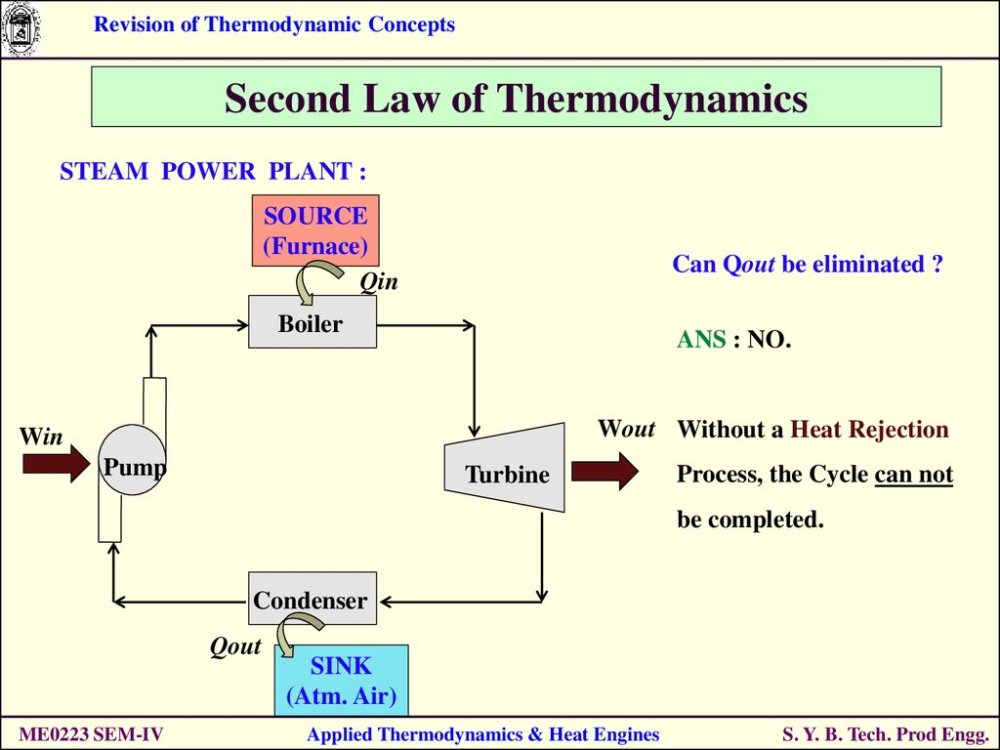 medium resolution of second law of thermodynamics steam power plant source furnace qin can qout be eliminated boiler ans no wout without a heat rejection