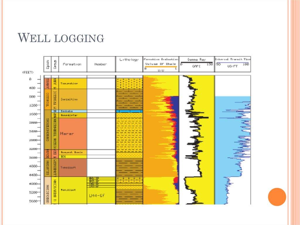 Introduction Of Well Drilling Technology презентация онлайн