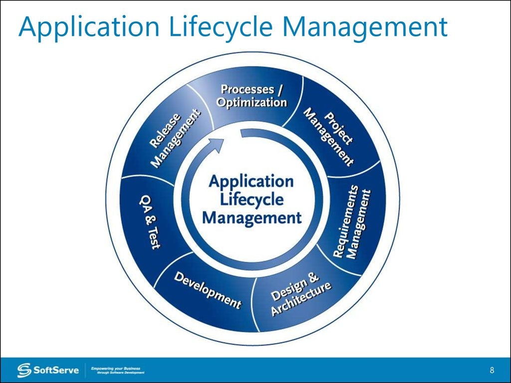 Introduction to the course Managing the application life cycle