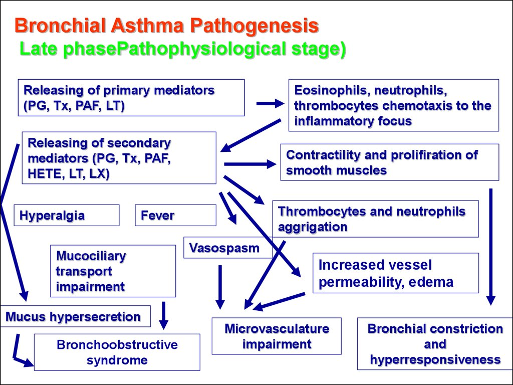 Bronchial asthma in children