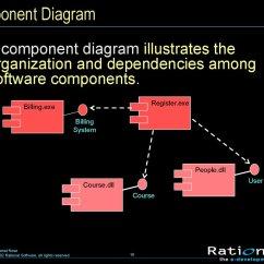 Make A Rose Diagram In Powerpoint 2008 F150 Wiring Визуальное моделирование и Uml в Тема 1