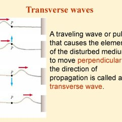 Mechanical Wave Diagram Dual Rv Battery Wiring Definition Of By The Free Dictionary Transverse