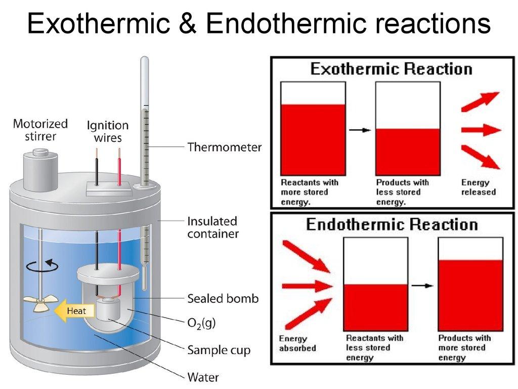 Thermal Energy Chemical Energy