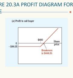 figure 20 3a profit diagram for apple  [ 1024 x 768 Pixel ]