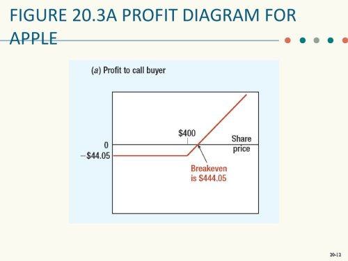 small resolution of  figure 20 3a profit diagram for apple