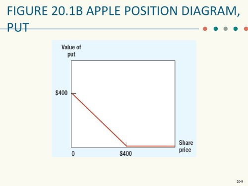 small resolution of  call figure 20 1b apple position diagram