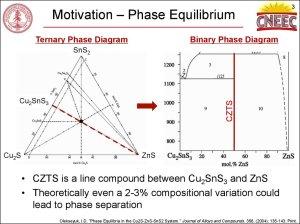 Identification of Defects and Secondary Phases in