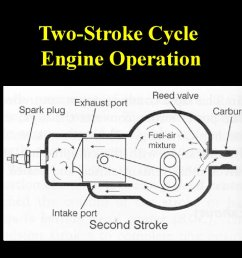 two stroke cycle engine operation  [ 1024 x 768 Pixel ]