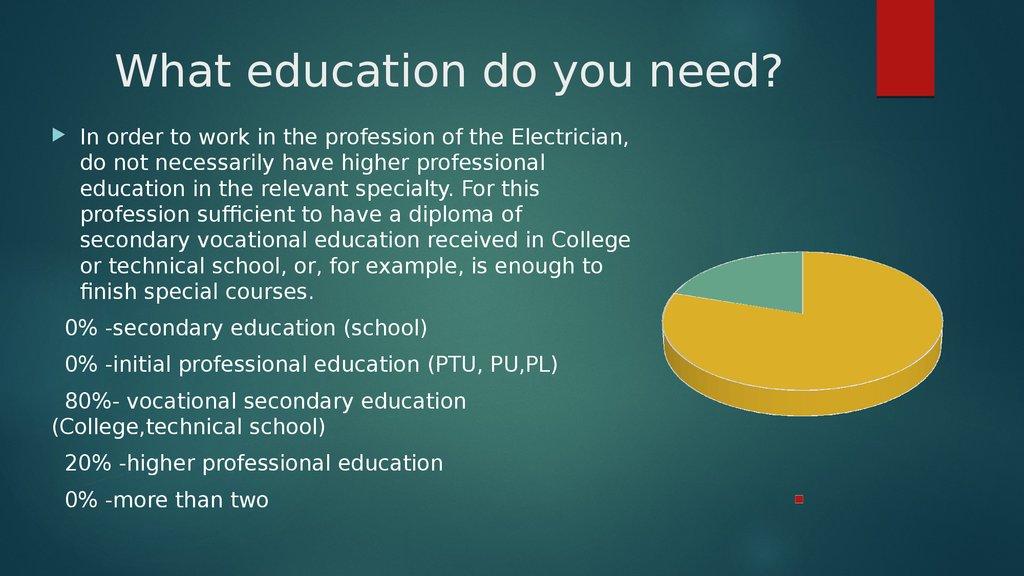 My Future Profession Electrician презентация онлайн