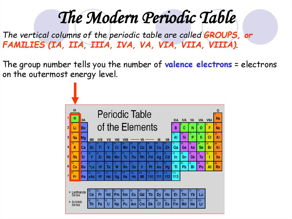 diagram of modern periodic table state in software engineering properties atoms and the online presentation vertical columns are called groups or families ia iia iiia iva va via viia viiia