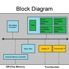 Block Diagram Of Computer System Isuzu Wiring A Fpga Accelerated Ai For Connect-5 - презентация онлайн