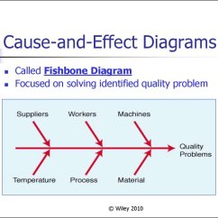 The Cause And Effect Diagram Solid Matter Total Quality Management Chapter 4 презентация онлайн
