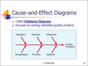 Total quality management (Chapter 4)  online presentation